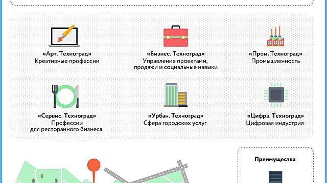Проект «Карьерная реформа» стартует в центре развития карьеры «Технограда» с 16 сентября